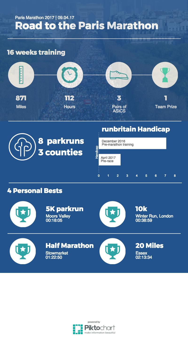 Tom Wake Paris Marathon Infographic